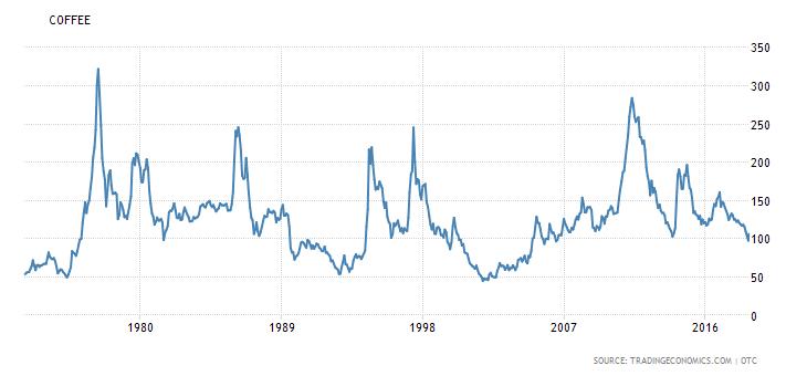 Råkaffe prisudvikling 30 år[23109]
